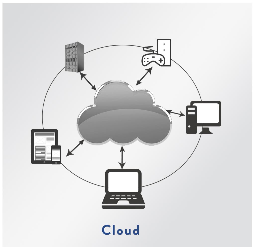 cloud management software